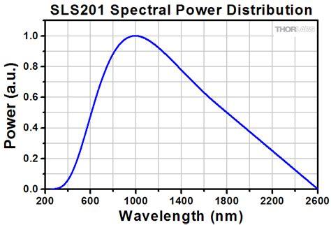 Tungsten Halogen L Wavelength Range halogen l spectrum 10 reasons to buy warisan lighting