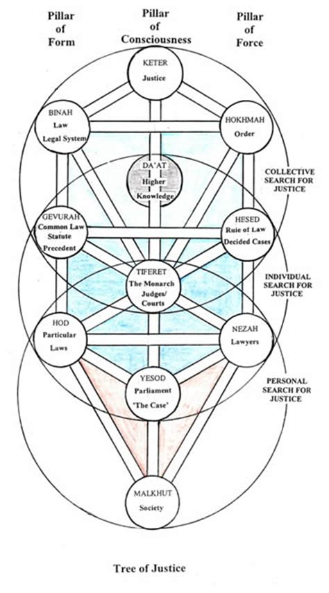 tree biography in english kabbalah english www pixshark com images galleries