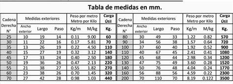 transmisión por cadenas y catarinas cadenas y herrajes argentina noviembre 2014