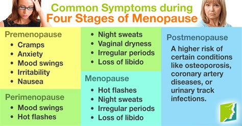 Sindroma Menopause by Common Symptoms During Four Stages Of Menopause