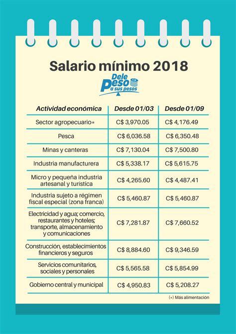 salario en venezuela a partir de mayo 2016 salario minimo a partir de 1 de marzo esto es lo que deb