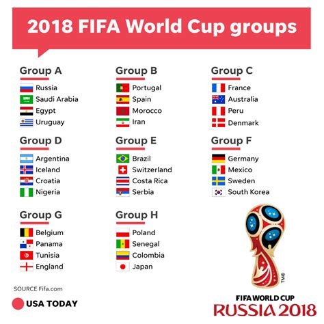 World Cup Groups Table World Cup Draw Groups Schedule For 2018 Tournament