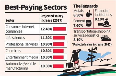 average increments across india inc likely to be 9 5 a