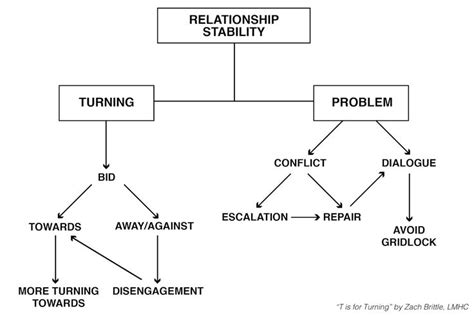 relationship flowchart t is for turning flowchart conceptualization of
