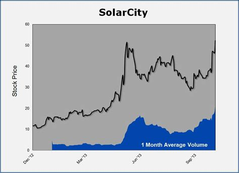 solarcity price solarcity in focus roen financial report