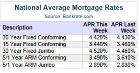 mortgage rates today bankratecom compare mortgage bank mortgage rates refinance refinance mortgage rates
