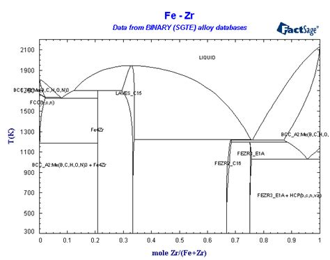 alloy phase diagram binary sgte alloy phase diagrams best free home