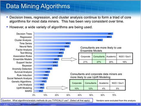 data mining algorithms in c data patterns and algorithms for modern applications books data mining will scully power