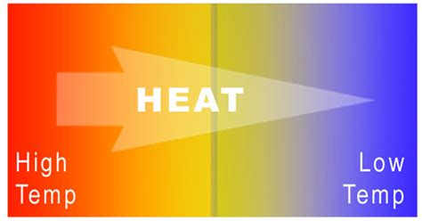heat thermal 5 best images of heat energy diagram gas turbine power