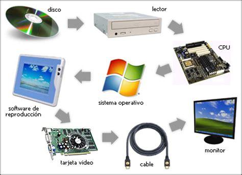 sitemap paratuandroid todo sobre dispositivos dispositivos de la computadora
