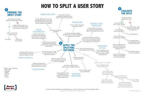 Pin By Jake Calabrese On Books N Stuff User Story Agile Software Development Agile User Story Sle Agile User Story Templates