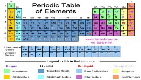 Periodic Table Classification by Class X Ncert Cbse Chemistry For Class 10 Periodic