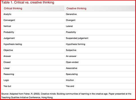 design thinking vs critical thinking what teachers need to know about critical thinking vs