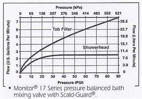 Shower Flow Rate by Confused By Flow Rate Of Tub Fillers