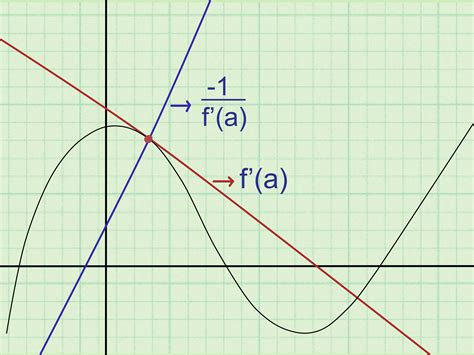 How To Find On Line How To Find The Equation Of A Tangent Line 8 Steps
