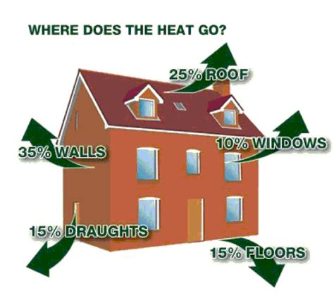 when does a go in heat tips for insulating your house this winter saving money on energy bills plantool