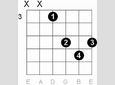 F Major Guitar Chord Diagrams G Sharp Chord Guitar Finger Position