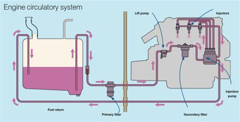Fuel System Engine Diesel How To Service Your Marine Diesel Engine Practical Boat