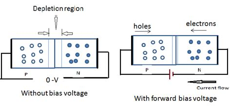 pn junction forward and biasing an introduction to p n junction diode and its working