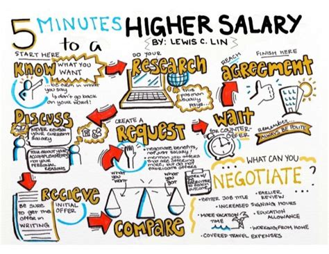 Of Notre Dame Mba Salary by Salary Negotiation Sheet