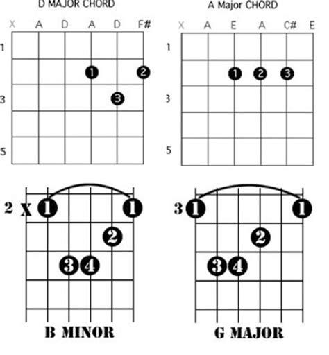 Breakeven The Script Guitar Chords