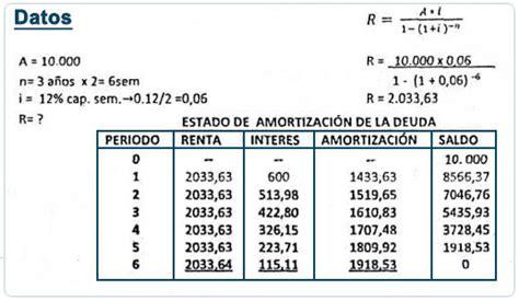 como hacer un cuadro de amortizacion sistema frances c 225 lculo del valor de la amortizaci 243 n amortizaci 243 n y