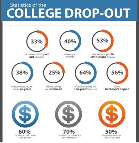 how to dropout of college drop out definition what is