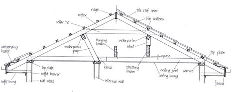 roof structure roof construction carpentry construction