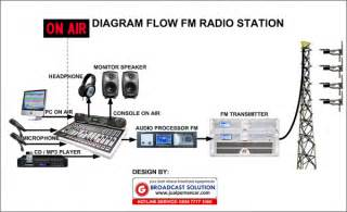 Typical Radio Station Block Diagram Radio Station Flow Chart Wiring Diagram Website