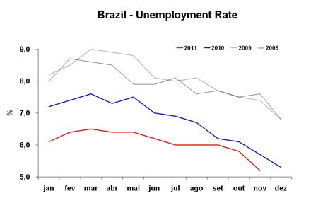 brazil unemployment rate 2015 brazil monitor brazil unemployment rate november 2011