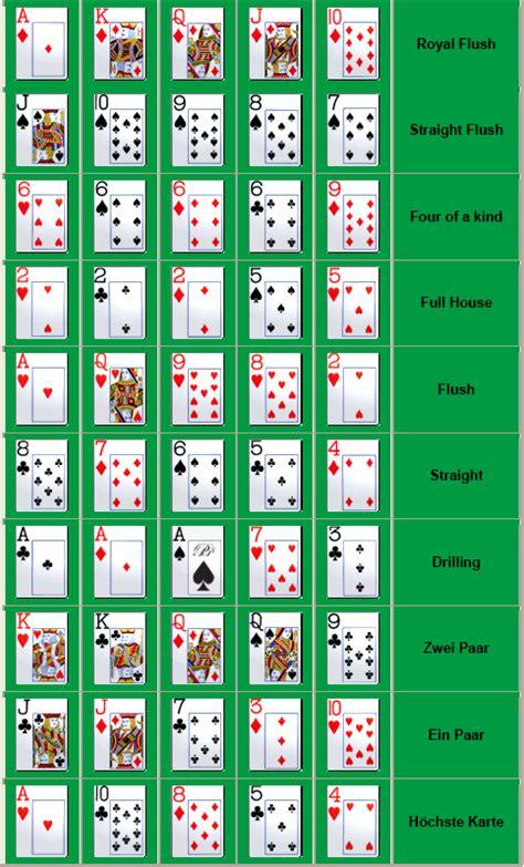 Rangfolge der Pokerblätter von Royal Flush zu High Card