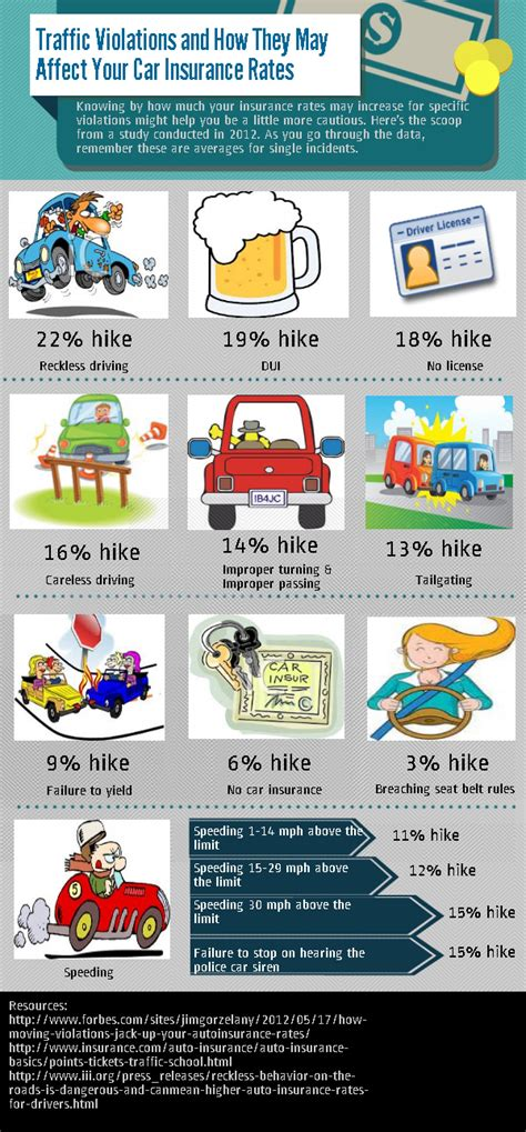 Image Gallery infographics about auto insurance