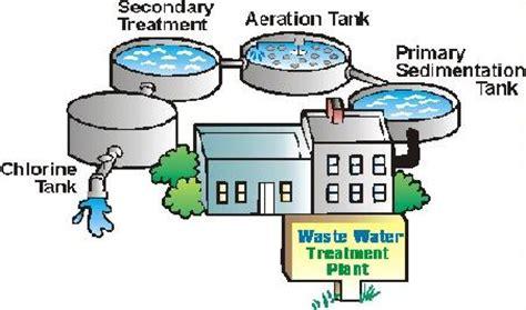 cara membuat filter air limbah cara pengolahan limbah cair