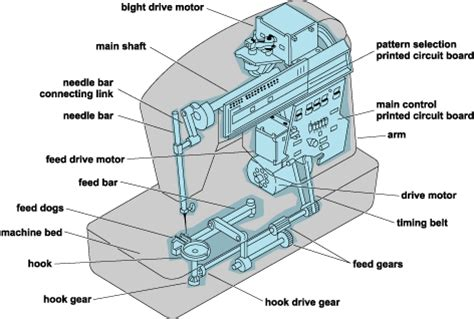 modern sewing machine and instructions to use | latest b2b