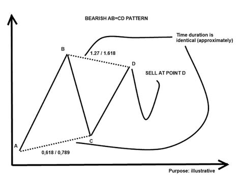 abcd pattern stocks forex trading harmonic trading ab cd pattern