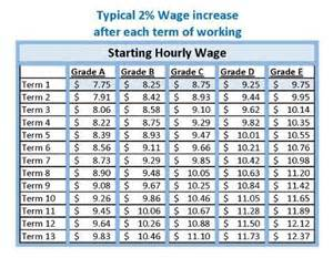 image gallery hourly wage chart