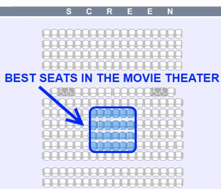 best seats 3d theater what s the best place to sit in a theater mind