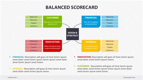 balanced scorecard free template balanced scorecard powerpoint by creapack graphicriver