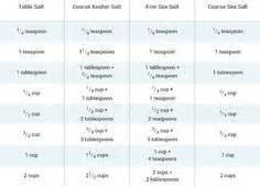 Kosher Salt To Table Salt Conversion by Liquid And Measurement Charts Forget How Many