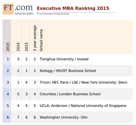 Executive Mba Programs Rankings 2014 by Mba Rankings Ft 2015
