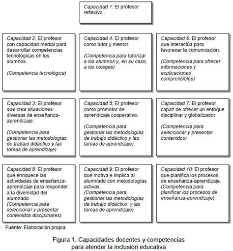 material para el docente competencias docentes y educaci 243 n inclusiva