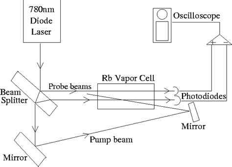 diode laser spectroscopy optics rotation report for march