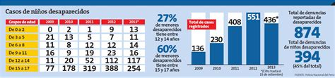 ultimo aumento salarial ao 2016 a la policia bonaerense los casos de menores desaparecidos se triplican en los