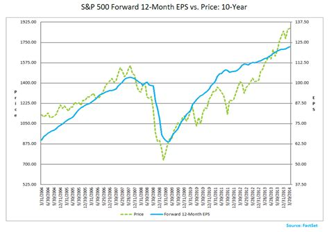 s day earnings chart o the day s p forward earnings vs price