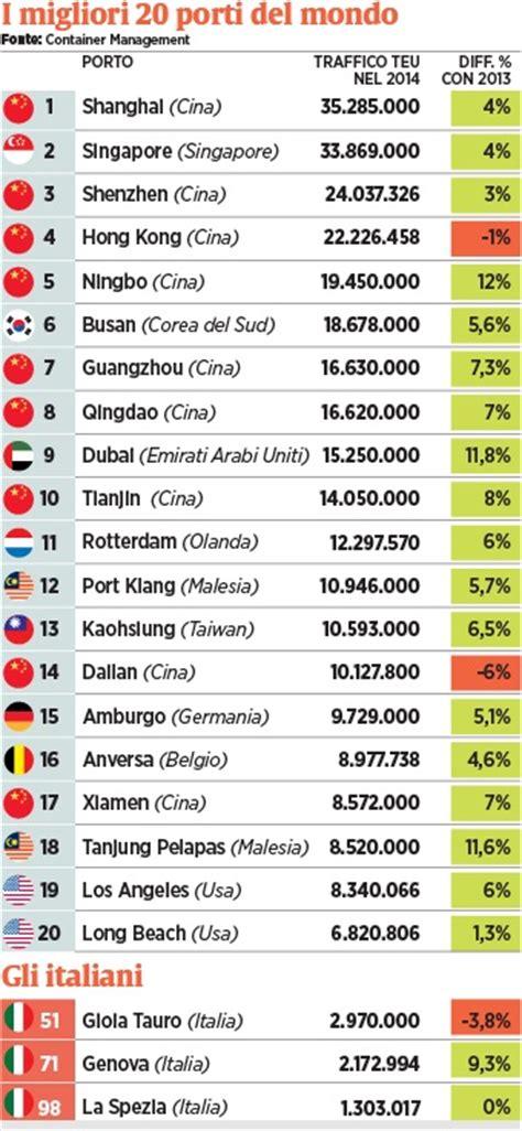 principali porti italiani porto di amburgo http www scsinternational it