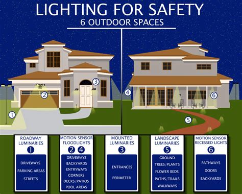 design your own home security system graphic 1520557930 outdoor lighting consumers energy
