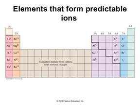 What Element Has 31 Protons 04 Lecture
