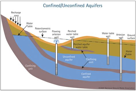 the location of the water table is subject to change 3 part 2 groundwater vocab and things geology