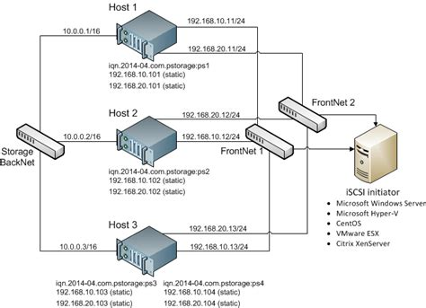 iscsi target configuring multipath i o for parallels cloud storage