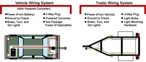 vehicle  trailer wiring system troubleshooting trailer wiring diagram trailer light wiring